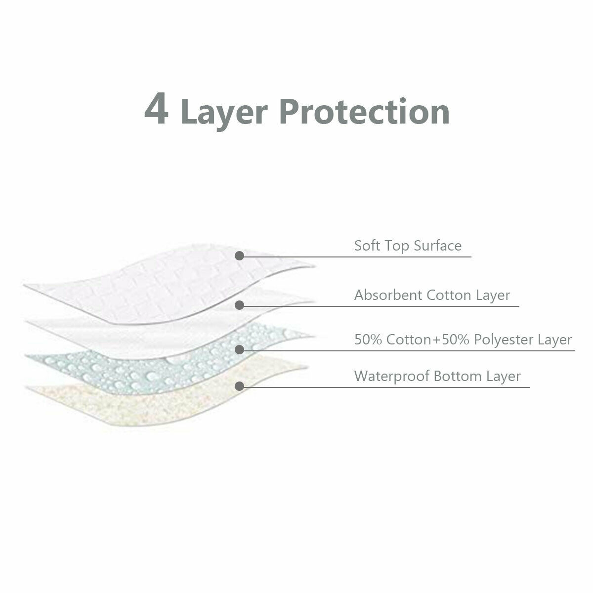 4 pcs Washable Underpads Reusable Bed Pads Waterproof Incontinence
